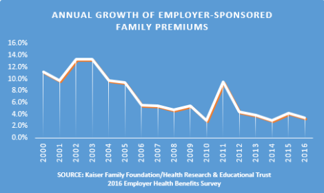 employer-premium-growth1.png