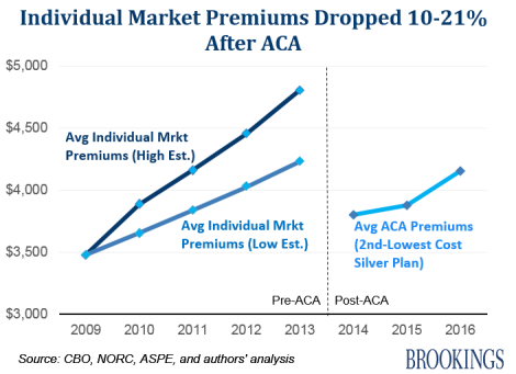 individual market premiums 2009 to 2016.png