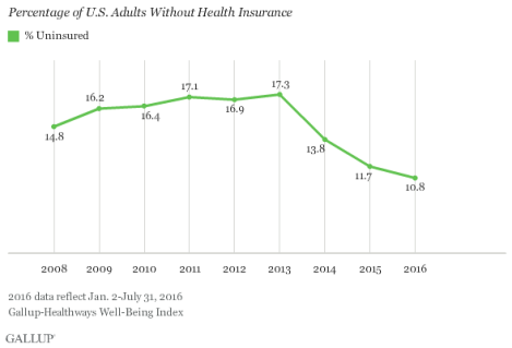 percentage of us adults without health insurance.png